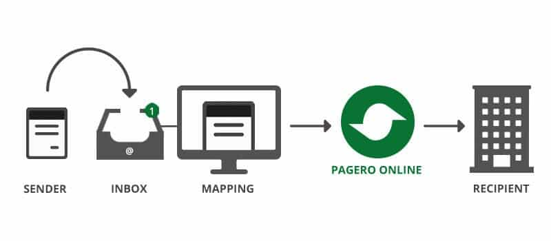 pagero-data-capture